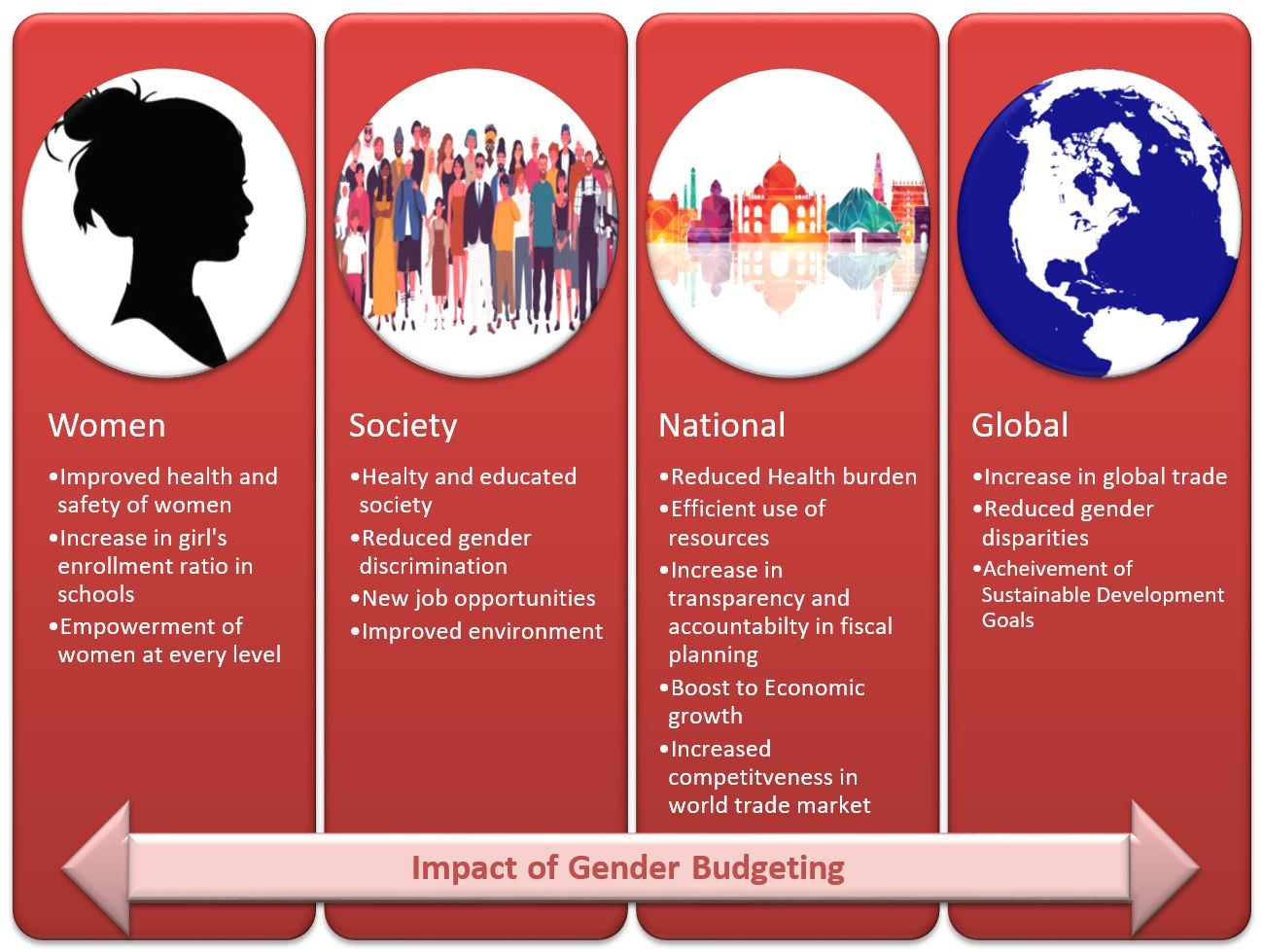 impact-gender-budgeting-pendulumias